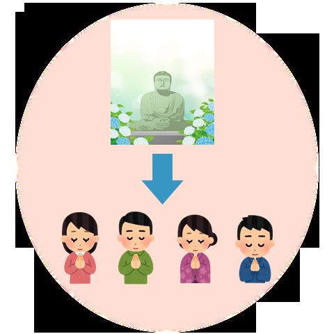 仏陀の教えを与る人々の図