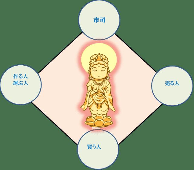 この世の救済者、菩薩としてお互いに支え合っている世界の図